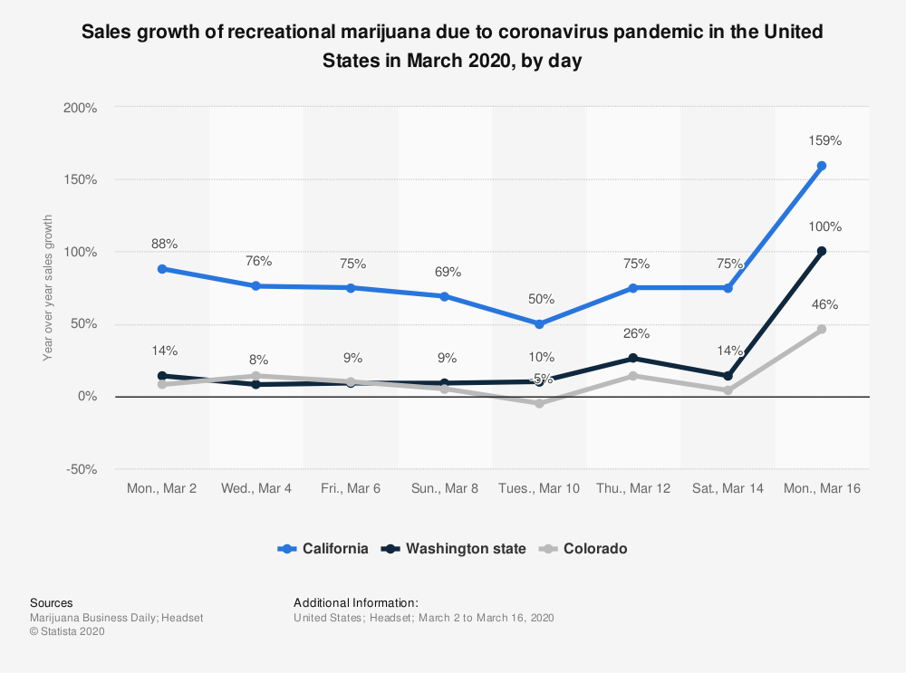 statistic_id1105365_retail-sales-of-marijuana-increase-due-to-covid-19-outbreak-us-march-2020