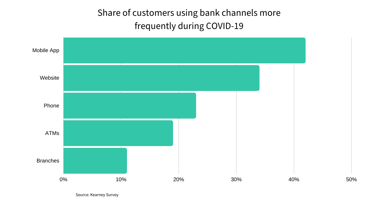 Customers using bank channels during COVID-19