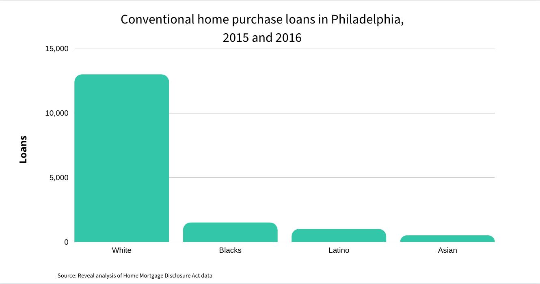 Home purchase loans in Philadelphia 2015-26