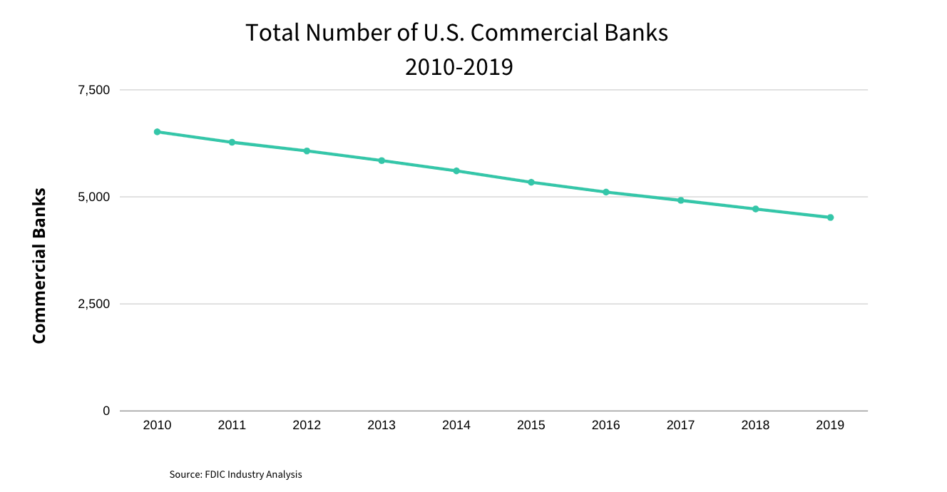 Number of US Commercial Banks 2010-2019